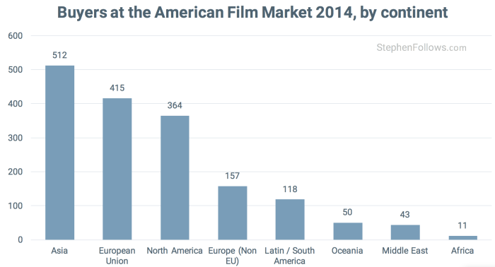 Buyers at 2014 American Film Market