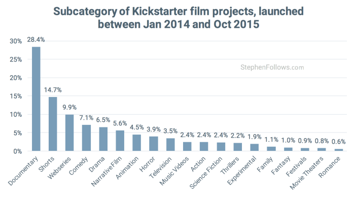 Categroies of Kickstarter Film crowdfunding projects