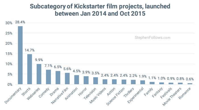 Categroies of Kickstarter Film crowdfunding projects