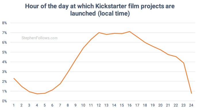 Hour of lauch of Kickstarter Film crowdfunding projects