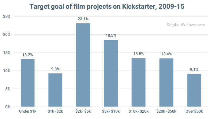 Target goal of Kickstarter film projects 2009-15