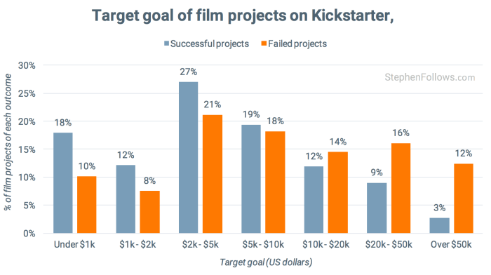 Target goal of film Kickstarter film projects
