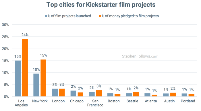 Top cities for Kickstarter Film crowdfunding projects