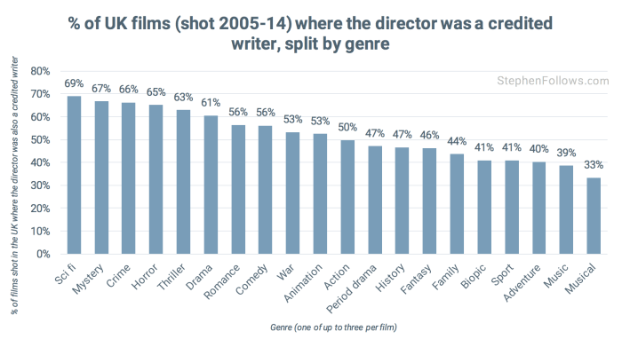 UK writer-directors by genre