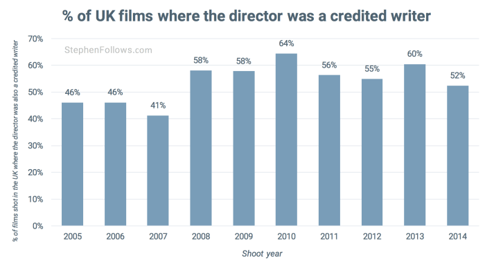 UK writer-directors