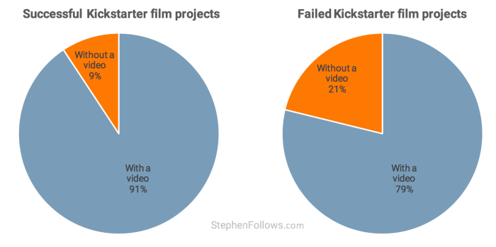 film crowdfunding tips projects with video