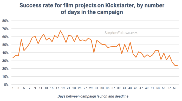 film crowdfunding tips success by campaign length