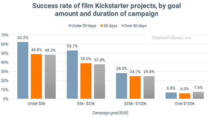 film crowdfunding tips success by goal duration