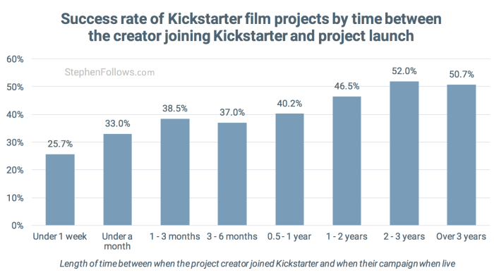 film crowdfunding tips success by when joined