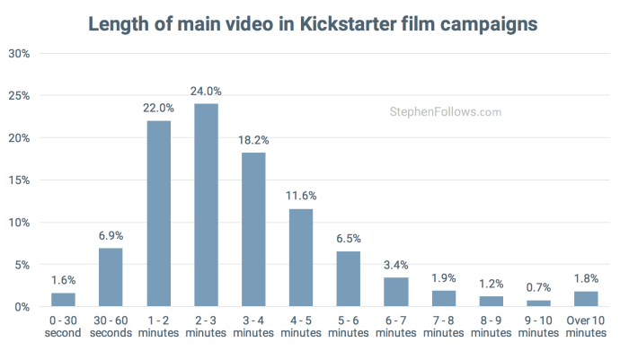 film crowdfunding tips video length