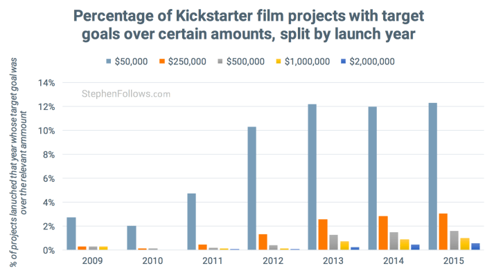 goal milestones of Kickstarter film projects