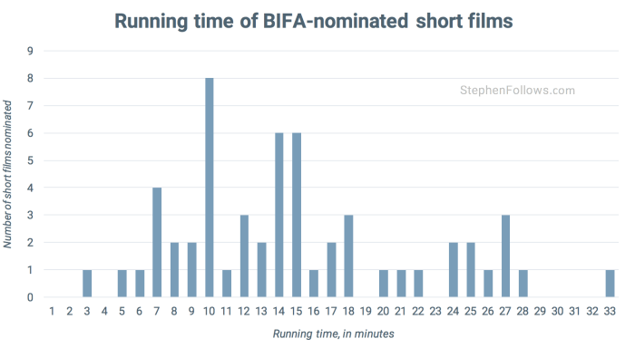Length of BIFA nominated short films
