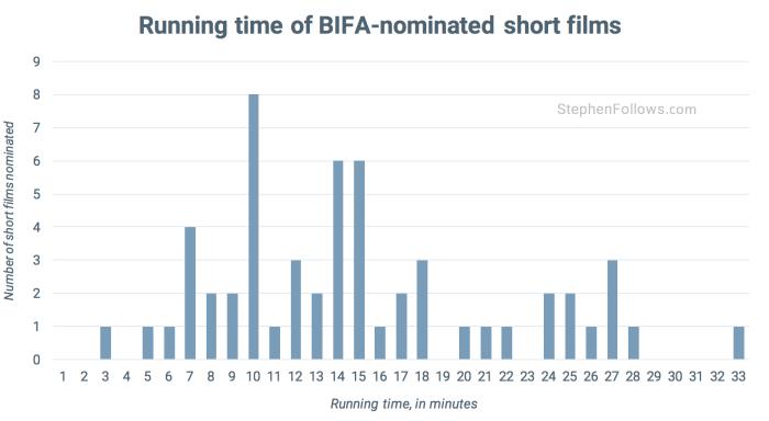 Length of BIFA nominated short films