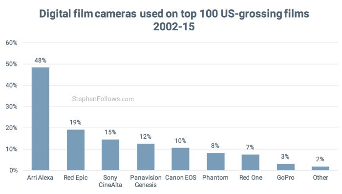 Digital cameras used by Hollywood
