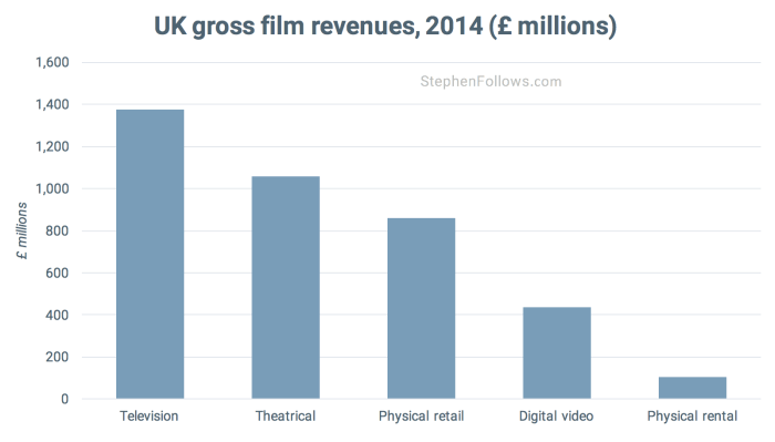 Gross UK film revenues 2014