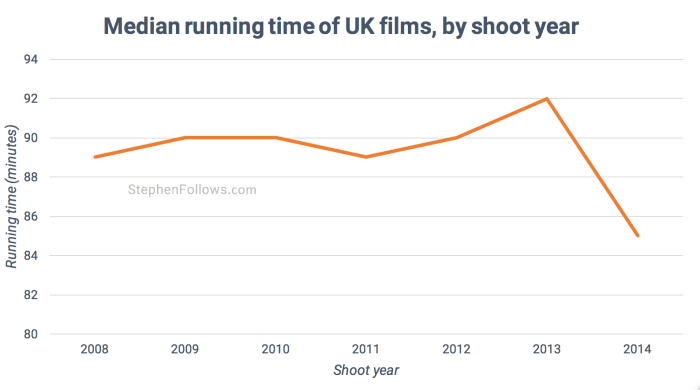 Length of UK films by shoot year