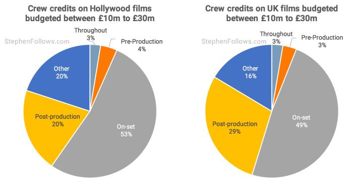 Crew credits 10 milllion to 30 million