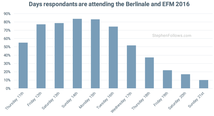 Days attending the Berlinale
