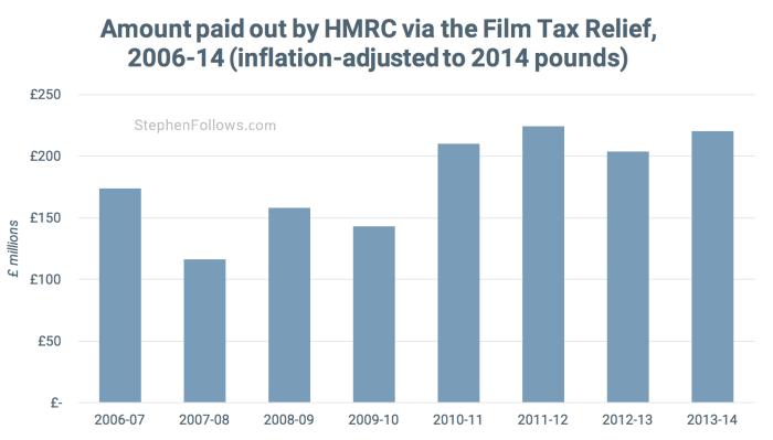 Film Tax Relief film tax breaks