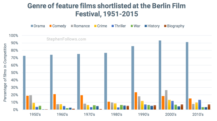 Genre of films at Berlin Film Festival