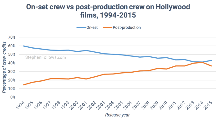 Hollywood crew credits by year