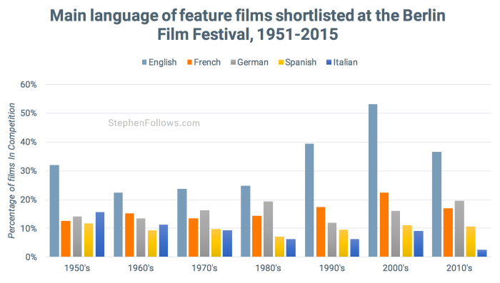 Language of films at Berlin Film Festival