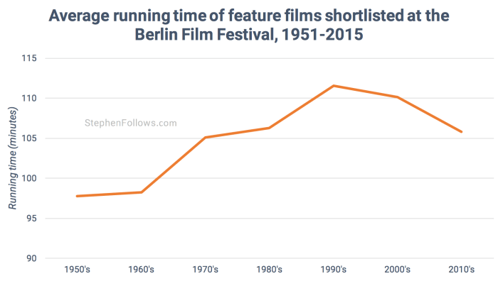 Running time of films at Berlin Film Festival