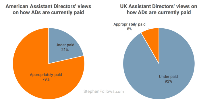 Are Assistant Directors well paid