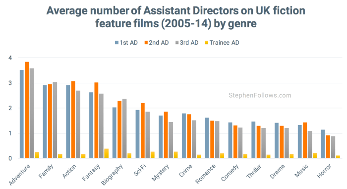 Assistant Directors by genre UK movies
