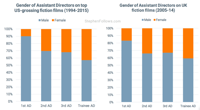 Assistant Directors female US UK movies