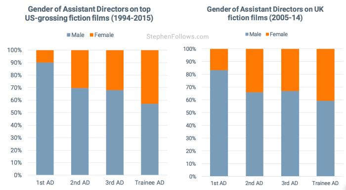 Assistant Directors female US UK movies