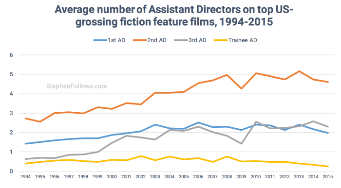 Assistant Directors over time US movies
