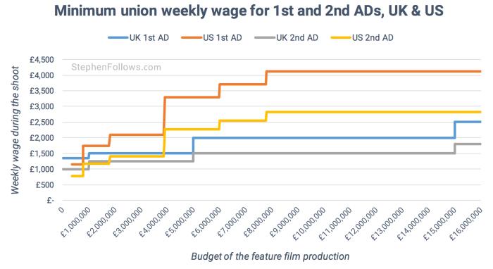 Film Assistant Directors union minimums