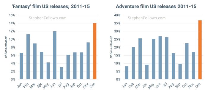 movie release pattern fantsy adventure