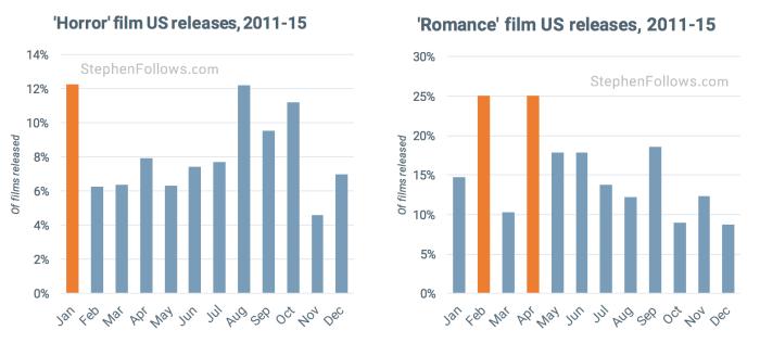 movie release pattern horror romance