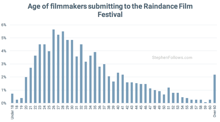 Age of Raindance film festival filmmakers