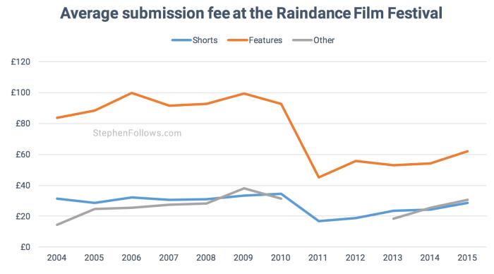 Averagr submissions costs of Raindance film festival