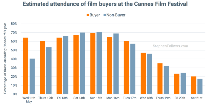 Film buyers tips Cannes Film Festival