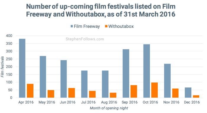 Film festivals on Withoutabox and Film Freeway
