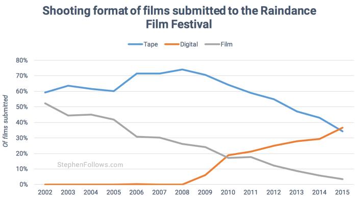 Shooting formats Raindance film festival