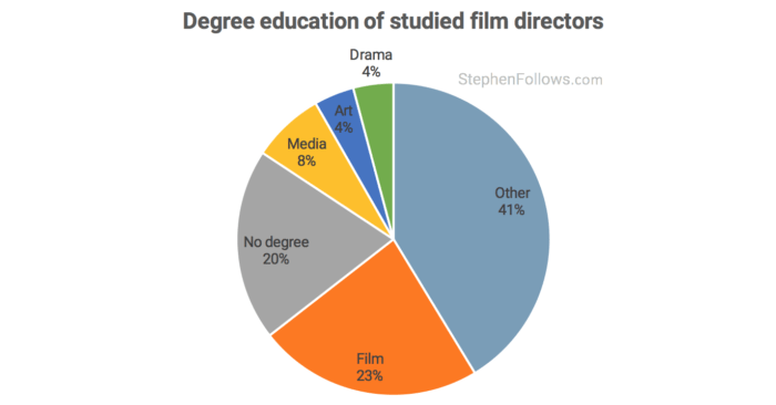 Become a film director degree education