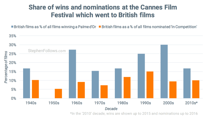British films at Cannes film festival by share 2