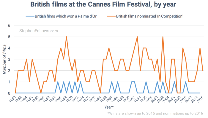British films at Cannes film festival by year