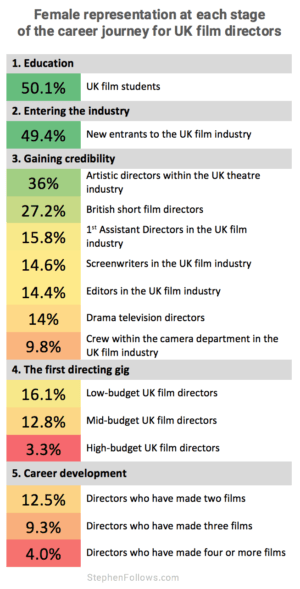 Gender inequality in UK film career journey directors