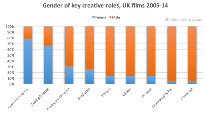 Gender inequality in UK film key creative roles