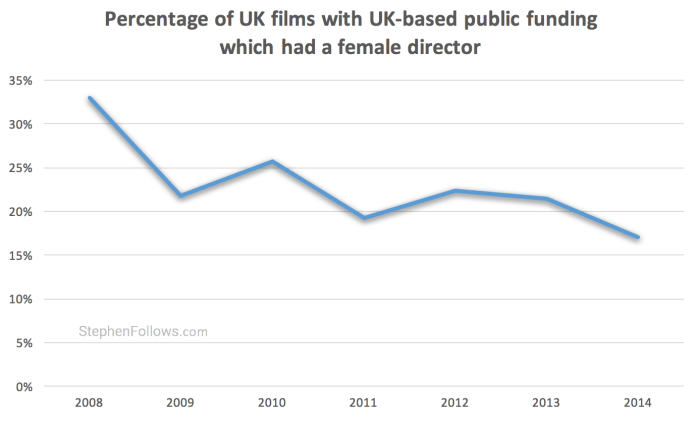 Gender inequality in UK film public funding