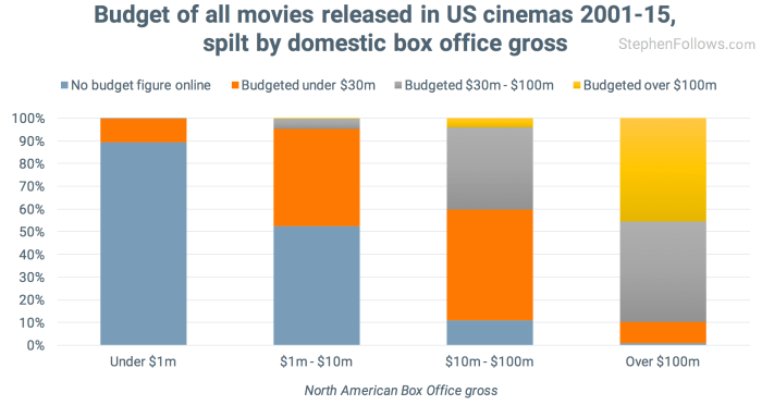 Budgets available for movies