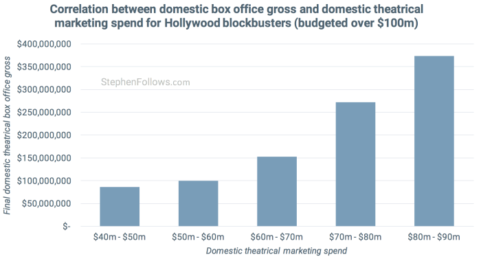 Hollywood marketing spend vs box office