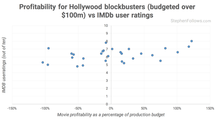 f079dbbbc5 How movies make money   100m+ Hollywood blockbusters
