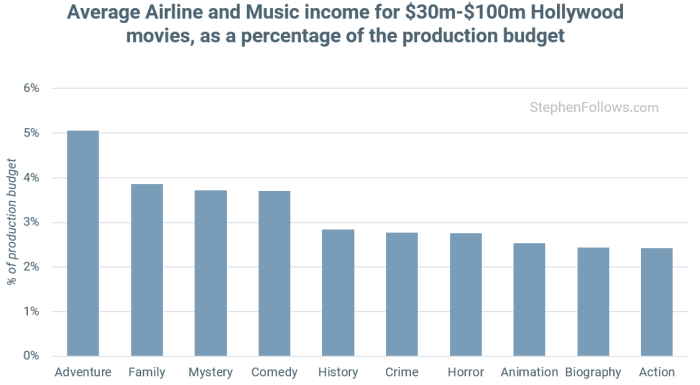 How films make money from airlines